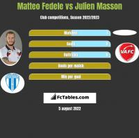 Matteo Fedele vs Julien Masson h2h player stats