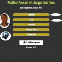 Matteo Ferrari vs Jorge Corrales h2h player stats