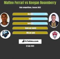 Matteo Ferrari vs Keegan Rosenberry h2h player stats