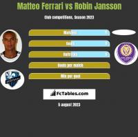 Matteo Ferrari vs Robin Jansson h2h player stats