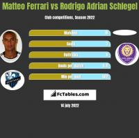 Matteo Ferrari vs Rodrigo Adrian Schlegel h2h player stats