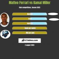Matteo Ferrari vs Kamal Miller h2h player stats