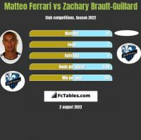Matteo Ferrari vs Zachary Brault-Guillard h2h player stats