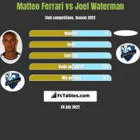 Matteo Ferrari vs Joel Waterman h2h player stats