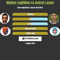 Matteo Legittimo vs Achraf Lazaar h2h player stats