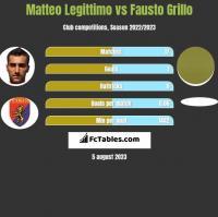 Matteo Legittimo vs Fausto Grillo h2h player stats