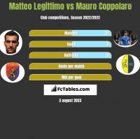 Matteo Legittimo vs Mauro Coppolaro h2h player stats