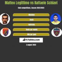 Matteo Legittimo vs Raffaele Schiavi h2h player stats