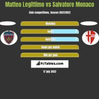 Matteo Legittimo vs Salvatore Monaco h2h player stats