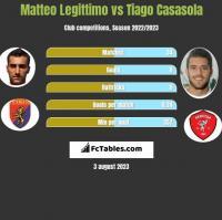Matteo Legittimo vs Tiago Casasola h2h player stats