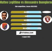 Matteo Legittimo vs Alessandro Buongiorno h2h player stats