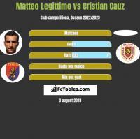 Matteo Legittimo vs Cristian Cauz h2h player stats