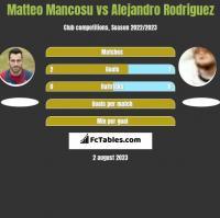 Matteo Mancosu vs Alejandro Rodriguez h2h player stats