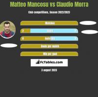 Matteo Mancosu vs Claudio Morra h2h player stats