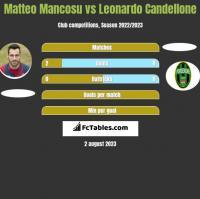 Matteo Mancosu vs Leonardo Candellone h2h player stats