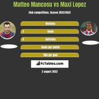 Matteo Mancosu vs Maxi Lopez h2h player stats