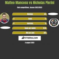 Matteo Mancosu vs Nicholas Pierini h2h player stats