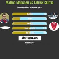 Matteo Mancosu vs Patrick Ciurria h2h player stats