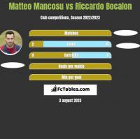 Matteo Mancosu vs Riccardo Bocalon h2h player stats