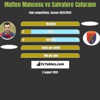Matteo Mancosu vs Salvatore Caturano h2h player stats