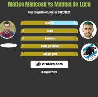 Matteo Mancosu vs Manuel De Luca h2h player stats