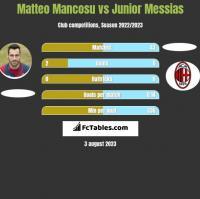 Matteo Mancosu vs Junior Messias h2h player stats