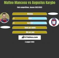 Matteo Mancosu vs Augustus Kargbo h2h player stats