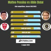 Matteo Pessina vs Albin Ekdal h2h player stats