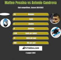 Matteo Pessina vs Antonio Candreva h2h player stats