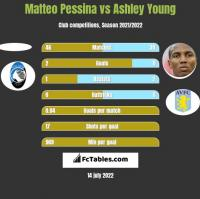 Matteo Pessina vs Ashley Young h2h player stats
