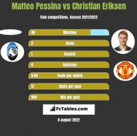 Matteo Pessina vs Christian Eriksen h2h player stats