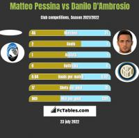 Matteo Pessina vs Danilo D'Ambrosio h2h player stats
