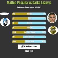 Matteo Pessina vs Darko Lazovic h2h player stats