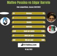 Matteo Pessina vs Edgar Barreto h2h player stats