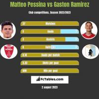 Matteo Pessina vs Gaston Ramirez h2h player stats