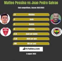 Matteo Pessina vs Joao Pedro Galvao h2h player stats