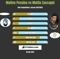 Matteo Pessina vs Mattia Zaccagni h2h player stats