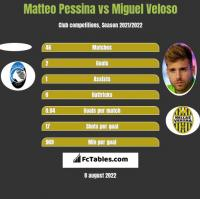 Matteo Pessina vs Miguel Veloso h2h player stats