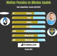 Matteo Pessina vs Nikolas Spalek h2h player stats