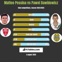 Matteo Pessina vs Pawel Dawidowicz h2h player stats