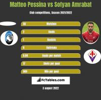 Matteo Pessina vs Sofyan Amrabat h2h player stats