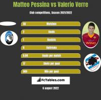 Matteo Pessina vs Valerio Verre h2h player stats