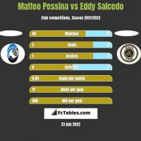 Matteo Pessina vs Eddy Salcedo h2h player stats