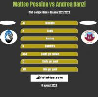 Matteo Pessina vs Andrea Danzi h2h player stats
