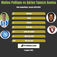 Matteo Politano vs Adrien Tameze Aoutsa h2h player stats