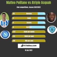 Matteo Politano vs Afriyie Acquah h2h player stats