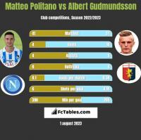 Matteo Politano vs Albert Gudmundsson h2h player stats