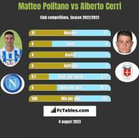 Matteo Politano vs Alberto Cerri h2h player stats