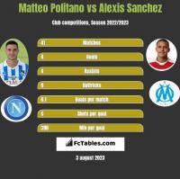 Matteo Politano vs Alexis Sanchez h2h player stats