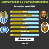 Matteo Politano vs Alfredo Donnarumma h2h player stats